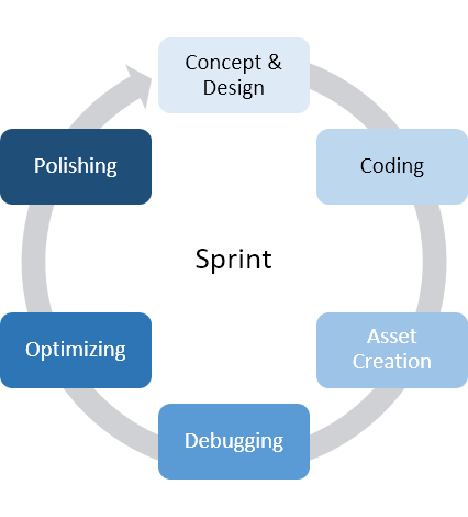 Game production cycle   Game Production